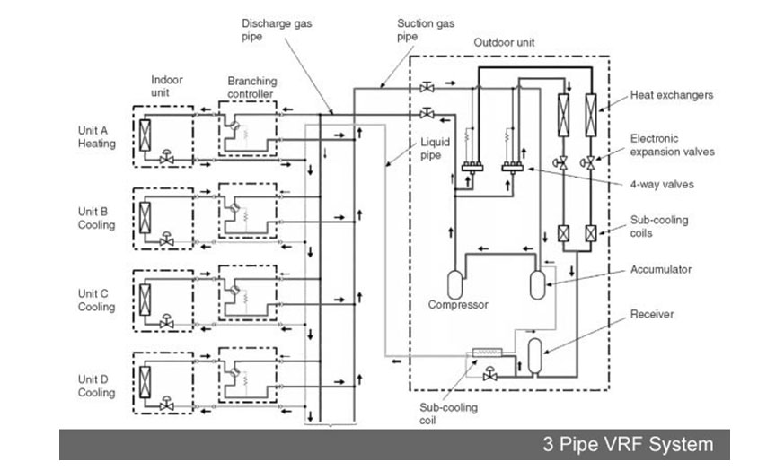 Variable refrigerant flow schematic wiring diagram lightbreeze technologies systems variable refrigerant flow air conditioning variable refrigerant flow schematic asfbconference2016 Images